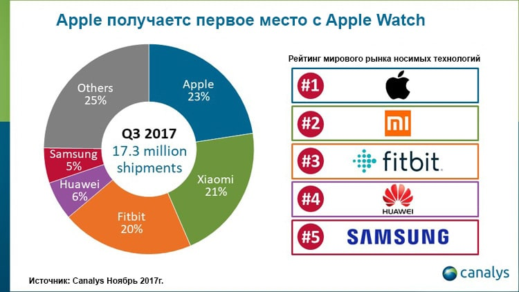 canalys apple watch