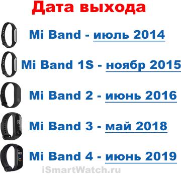 дата выхода всех xiaomi mi band