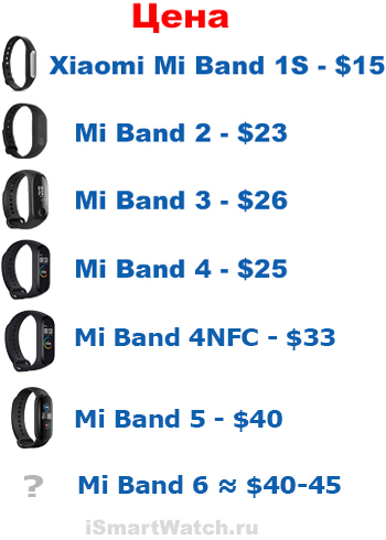 Цена Xiaomi Mi Band 6