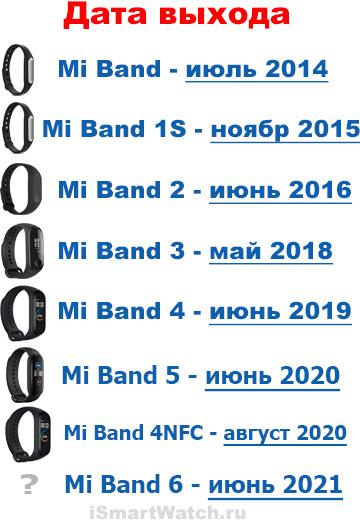 Дата выхода Xiaomi Mi Band 6