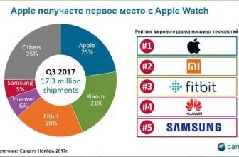 За 3 месяца Apple Watch возглавили рынок носимой электроники